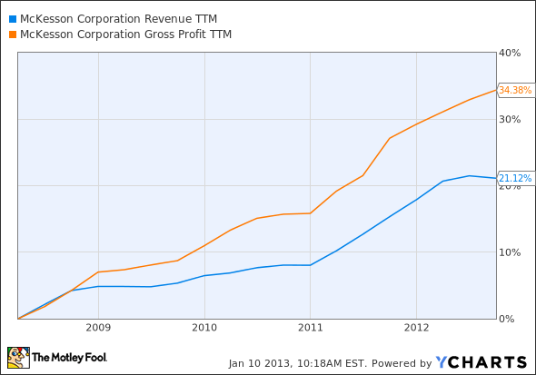 MCK Revenue TTM Chart