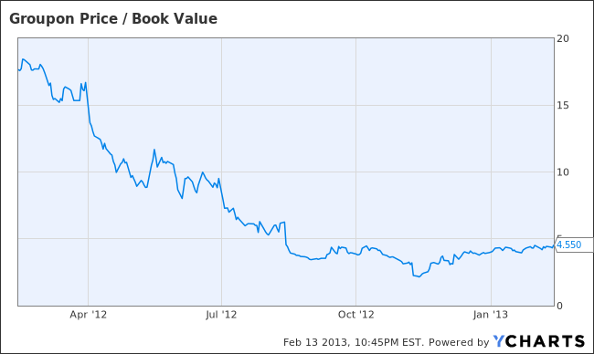 GRPN Price / Book Value Chart