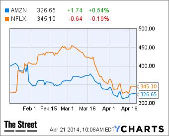 Amazon, Netflix decline