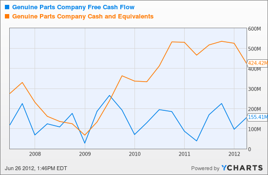 GPC Free Cash Flow Chart