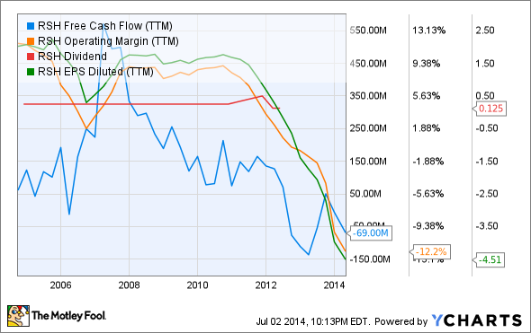 RSH Free Cash Flow (TTM) Chart