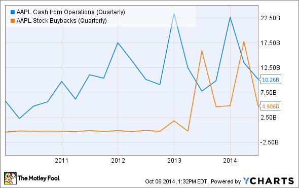 AAPL Cash from Operations (Quarterly) Chart