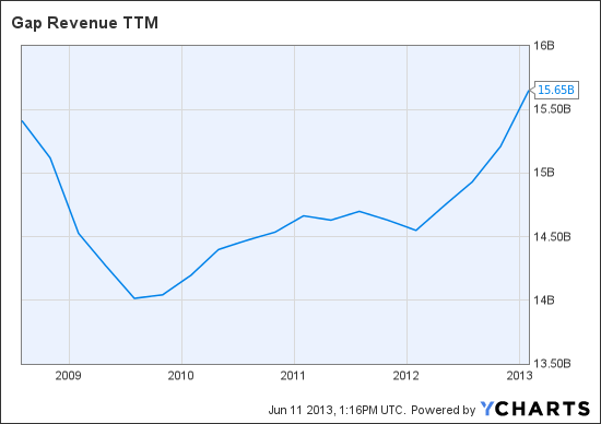 GPS Revenue TTM Chart