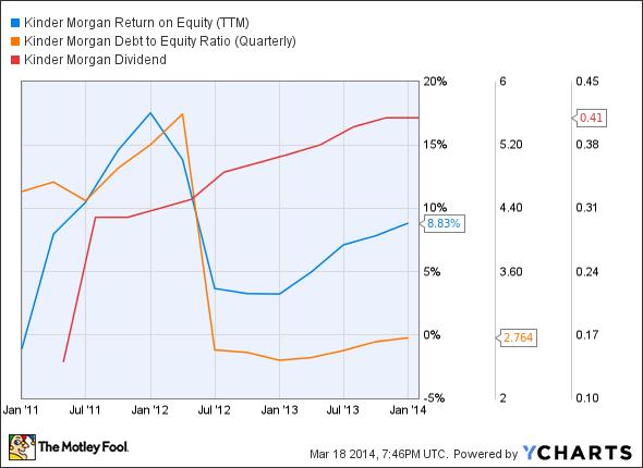 KMI Return on Equity (TTM) Chart