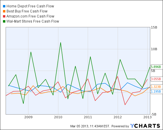 home depot cash flow Item description the company fcff: free cash flow to the firm is the cash flow available to the home depot inc's suppliers of capital after all operating expenses have been paid and necessary investments in working and fixed capital have been made.