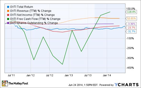 OVTI Total Return Price Chart