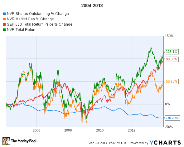 NVR Shares Outstanding Chart