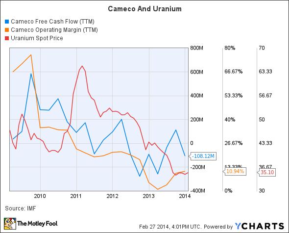 CCJ Free Cash Flow (TTM) Chart