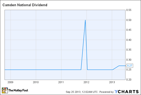 CAC Dividend Chart