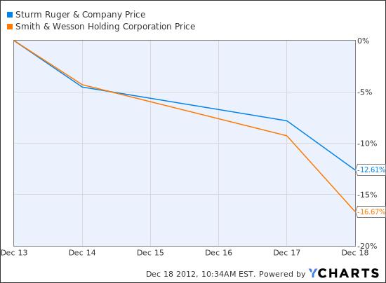 RGR Chart