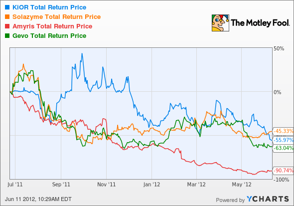 KIOR Total Return Price Chart
