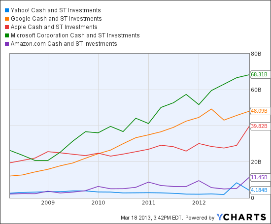 YHOO Cash and ST Investments Chart