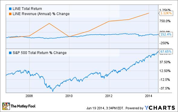 LINE Total Return Price Chart