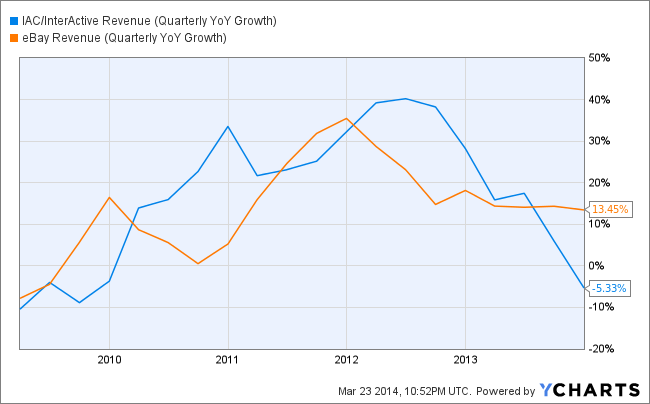 IACI Revenue (Quarterly YoY Growth) Chart