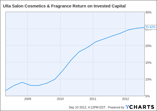 ULTA Return on Invested Capital Chart