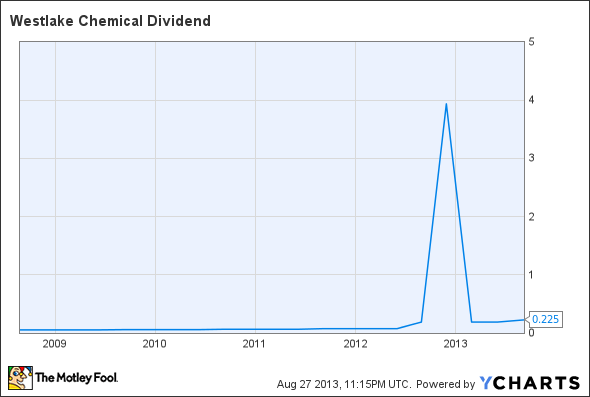 WLK Dividend Chart