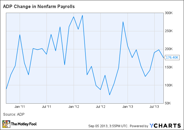 ADP Change in Nonfarm Payrolls Chart