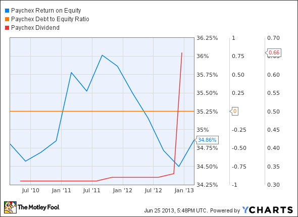 PAYX Return on Equity Chart