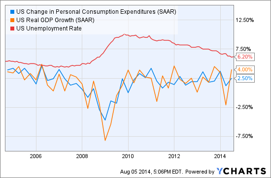 US Change in Personal Consumption Expenditures Chart