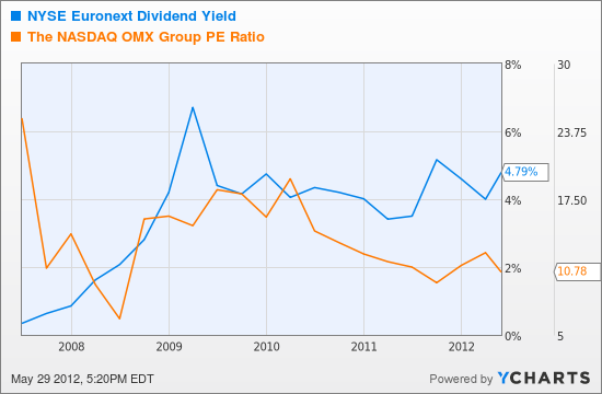 NYX Dividend Yield Chart