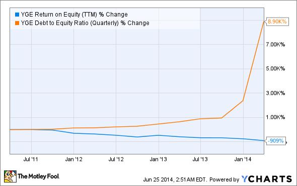 YGE Return on Equity (TTM) Chart