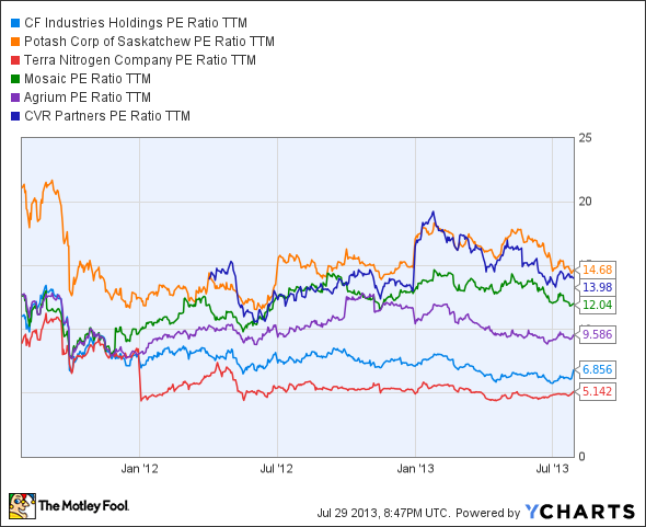 CF PE Ratio TTM Chart