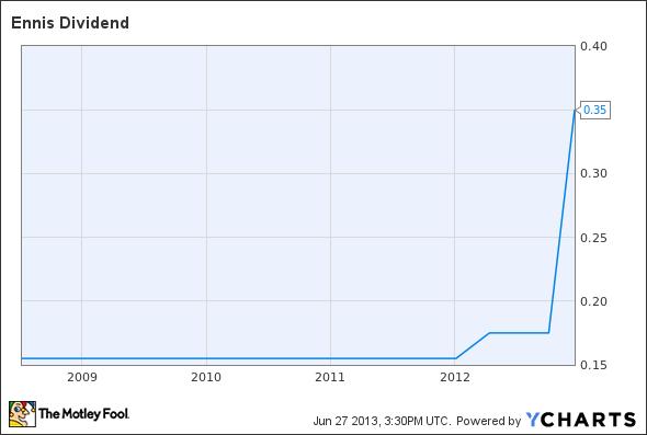 EBF Dividend Chart