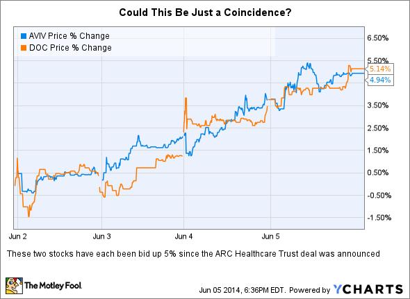 AVIV Price Chart
