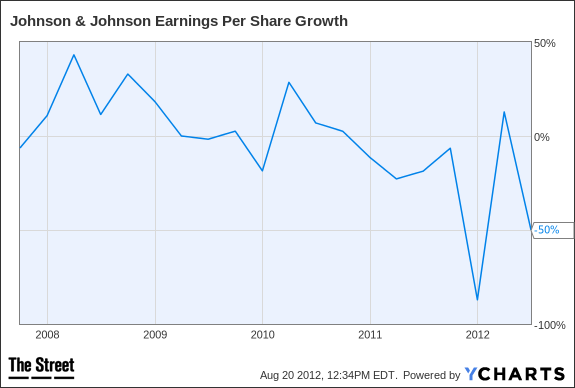 JNJ Earnings Per Share Growth Chart