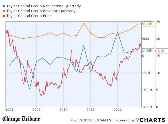 TAYC Net Income Quarterly Chart