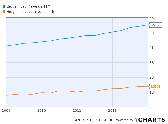 BIIB Revenue TTM Chart
