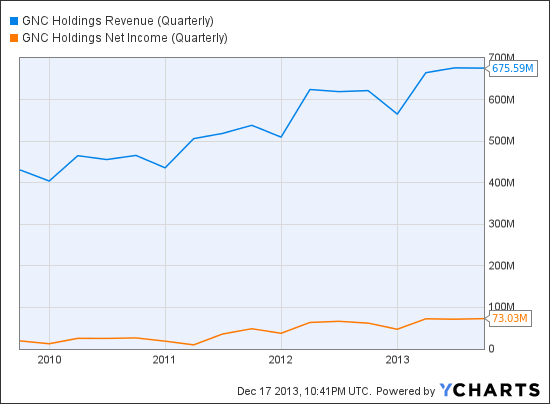 GNC Revenue (Quarterly) Chart