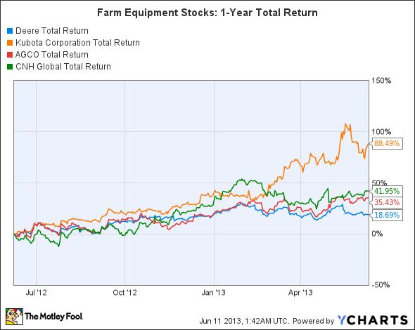 DE Total Return Price Chart