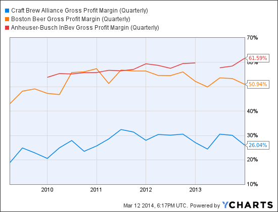 BREW Gross Profit Margin (Quarterly) Chart