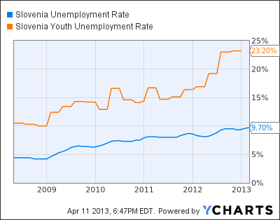 Slovenia Unemployment Rate Chart