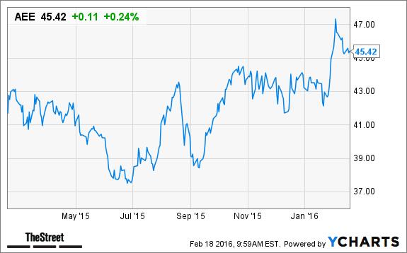 ameren  aee  stock gains ahead of q4 earnings