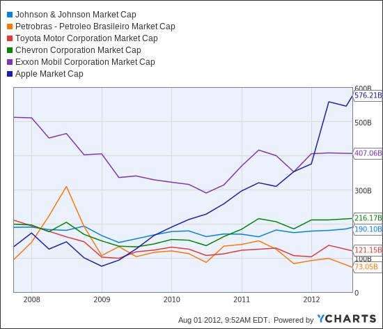 JNJ Market Cap Chart