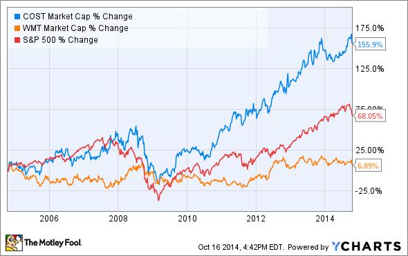COST Market Cap Chart