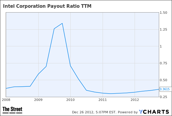 INTC Payout Ratio TTM Chart