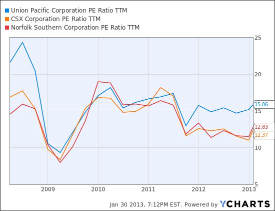 UNP PE Ratio TTM Chart