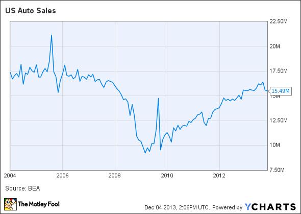 US Auto Sales Chart