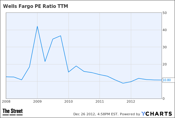 WFC PE Ratio TTM Chart