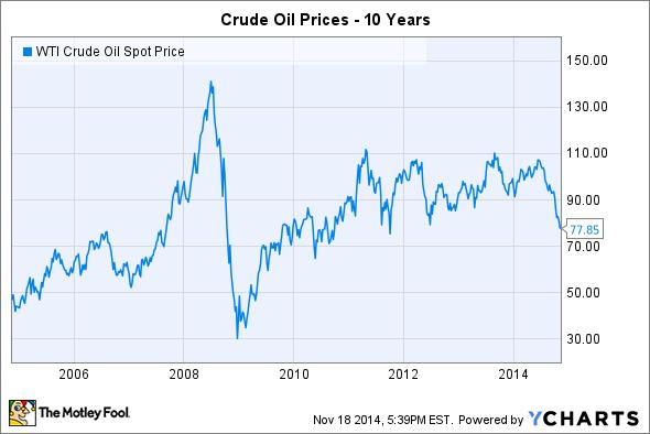 NFX WTI Crude Oil Penultimate Financial Futures - TQ