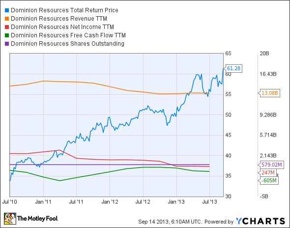 D Total Return Price Chart