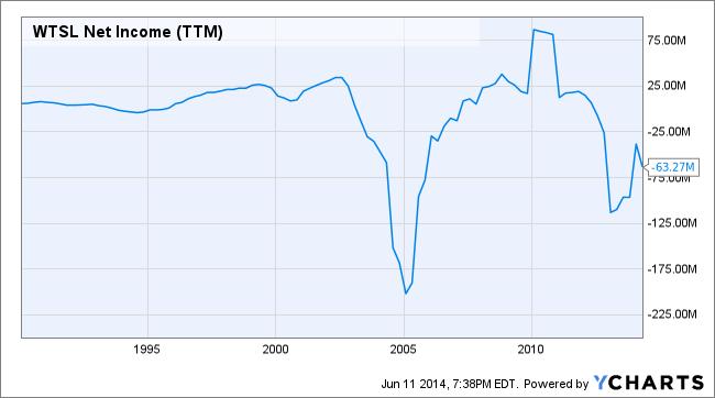 WTSL Net Income (TTM) Chart