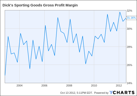 DKS Gross Profit Margin Chart