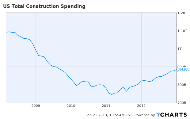 US Total Construction Spending Chart