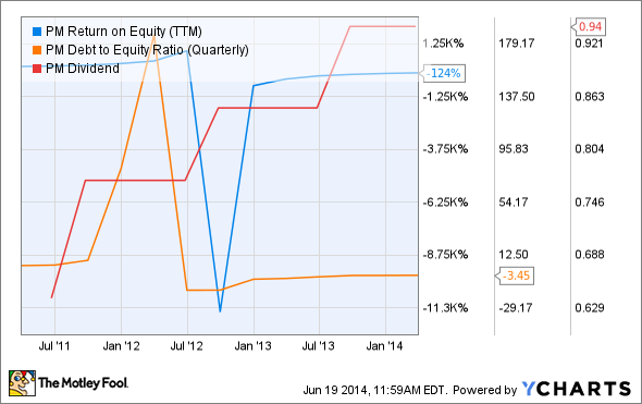 PM Return on Equity (TTM) Chart