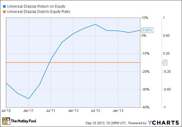 OLED Return on Equity Chart