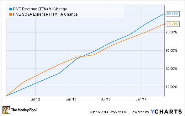 FIVE Revenue (TTM) Chart